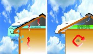Ice dam illustration for winter gutter guard